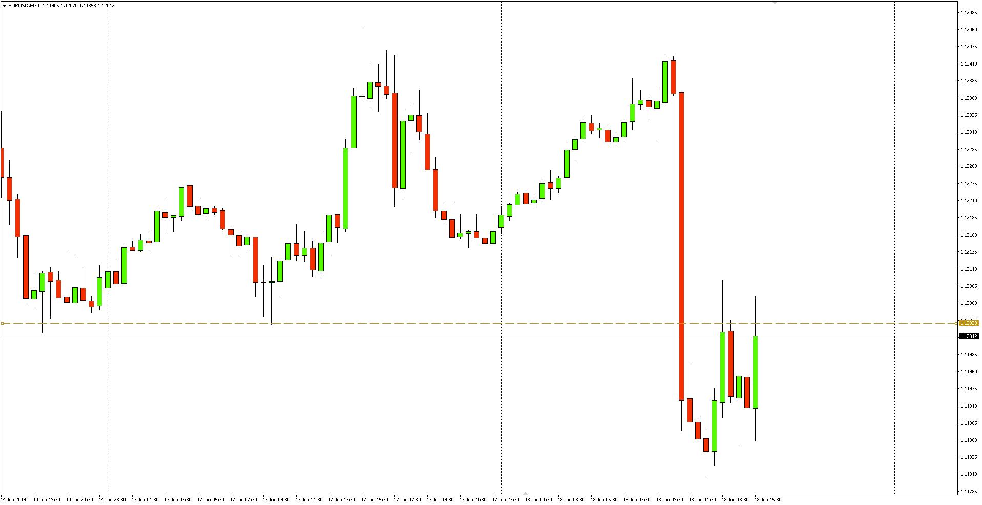 Kurs euro do dolara (EUR/USD) - wykres dzienny - 18 czerwca 2019