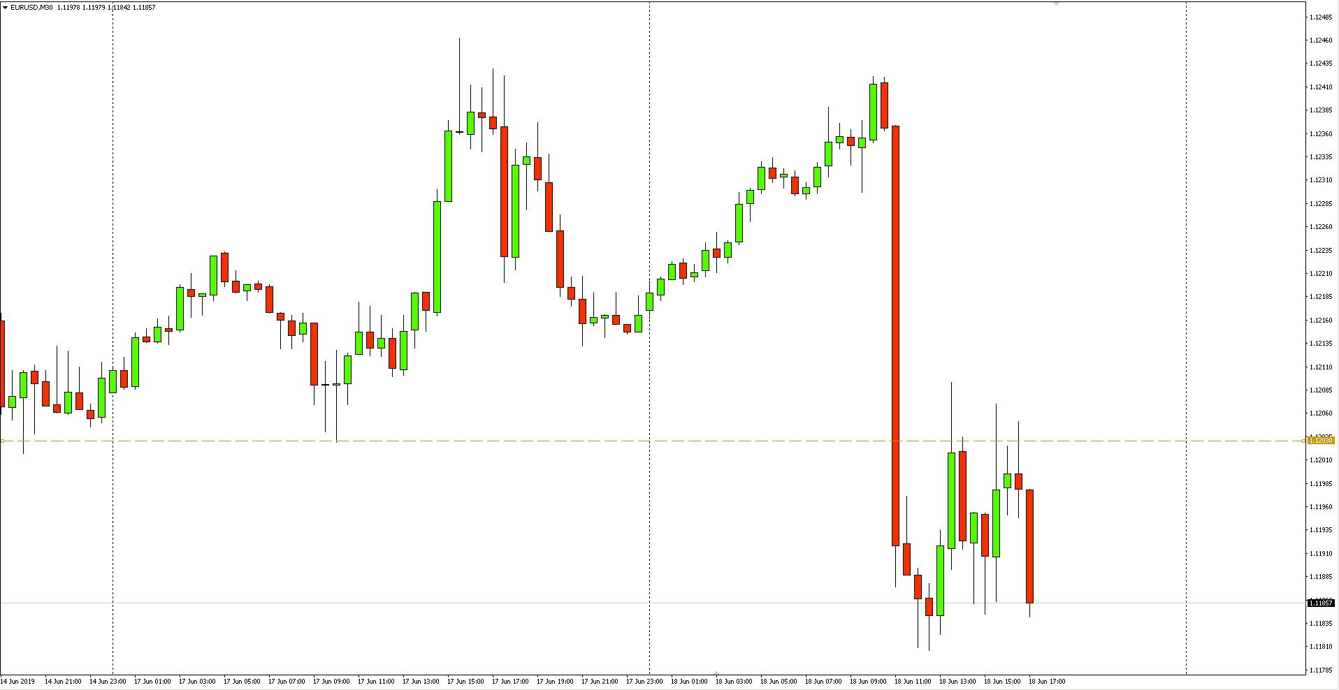 Kurs euro do dolara (EUR/USD) - wykres M30 - 18 czerwca 2019