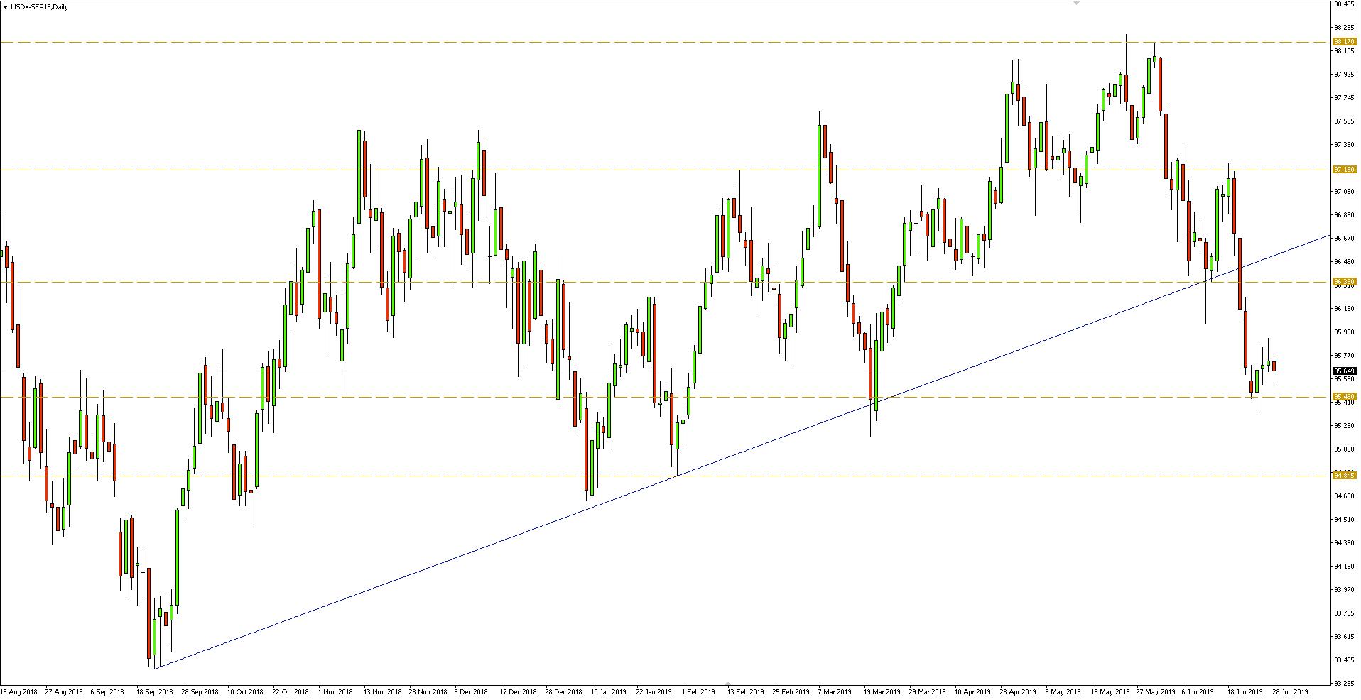 Indeks dolara - wykres dzienny - 28 czerwca 2019