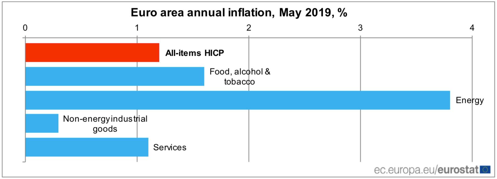 Jak wynika z raportu Eurostatu, szacuje się, że roczna stopa inflacjiw strefie euro wyniesie w maju 2019 roku 1,2%