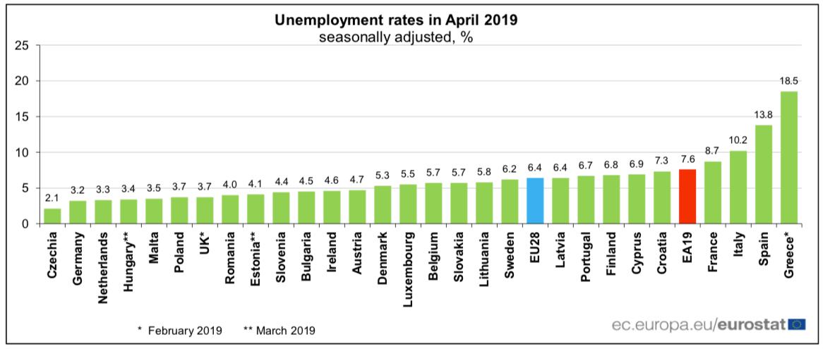 Sezonowo wyrównana stopa bezrobocia w strefie euro (EA19) wyniosła 7,6% w kwietniu 2019 r