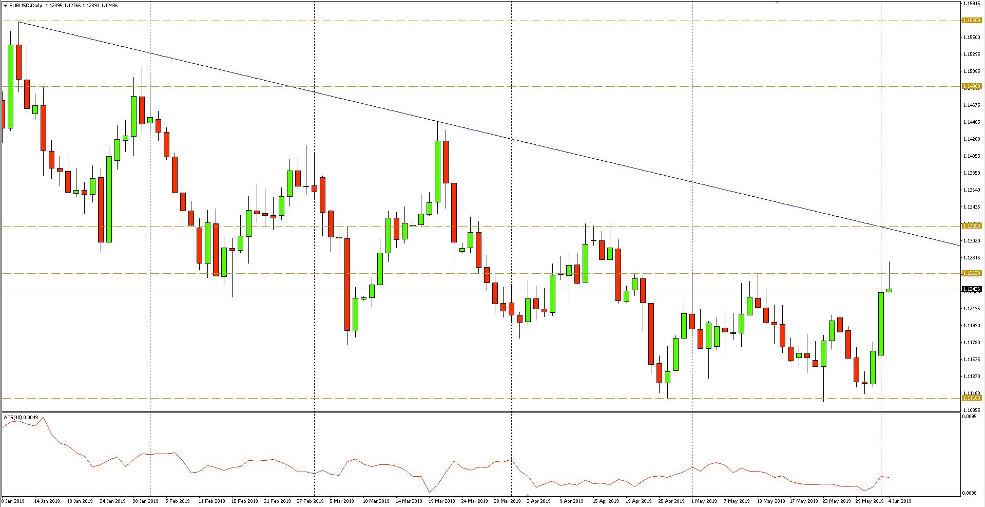 Notowania euro do dolara przekroczyły dziś maksima z maja br.