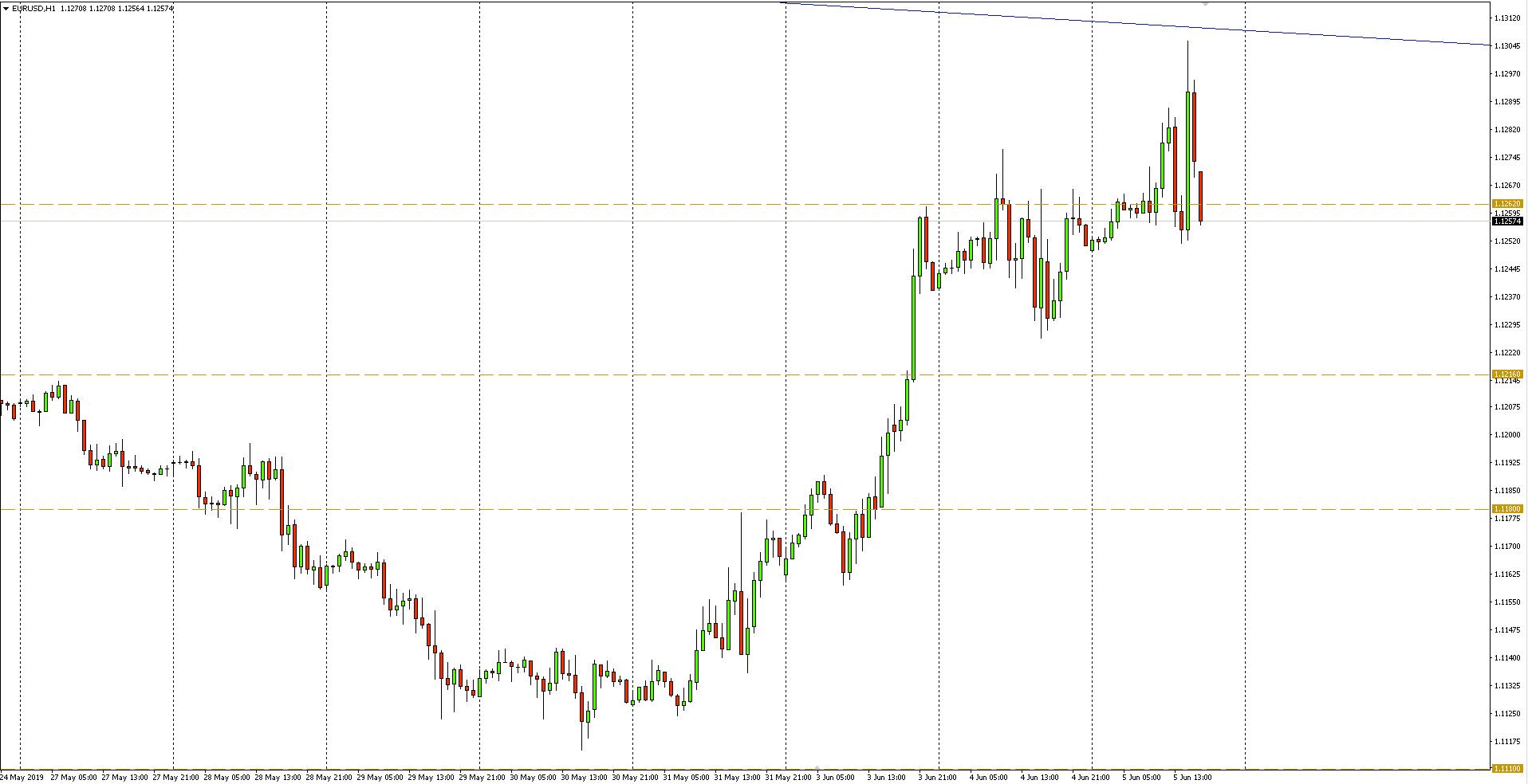 Kurs euro do dolara (EUR/USD) - wykres 1-godzinny - 5 czerwca 2019