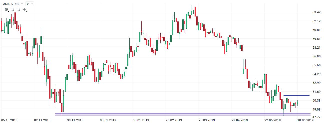 alior bank 19.06.2019