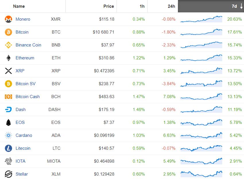 altcoiny i Bitcoin