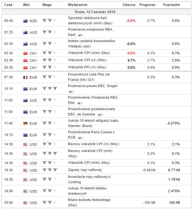 Kalendarz makro 12 czerwca 2019