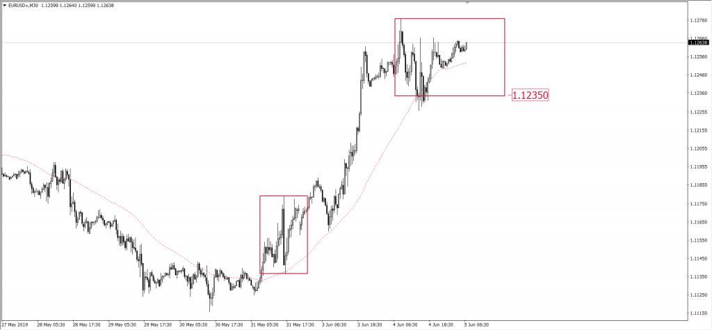 Wykres euro do dolara EUR/USD 5 czerwca