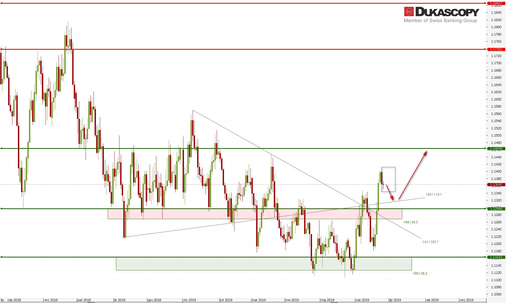 eurusd260619