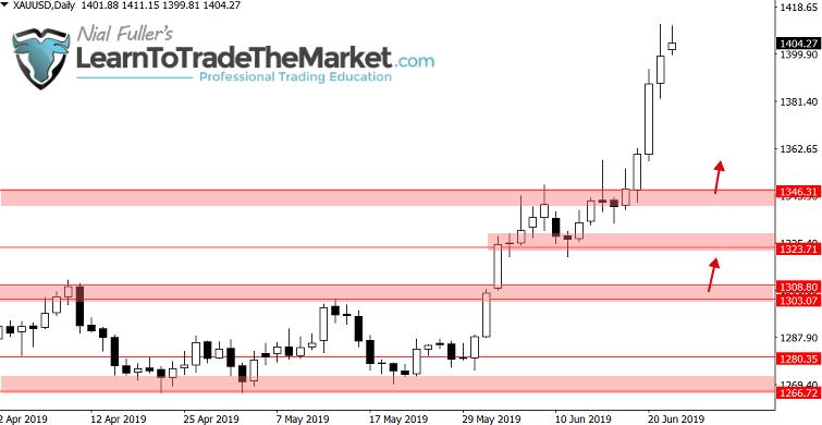 Ceny złota pokonały kluczowy opór i zamknęły się znacznie ponad nim, a teraz poziom 1350 stanowi wsparcie. Nastawienie jest bycze powyżej poziomu 1300 - 1325 USD (ostatni swing spadkowy).