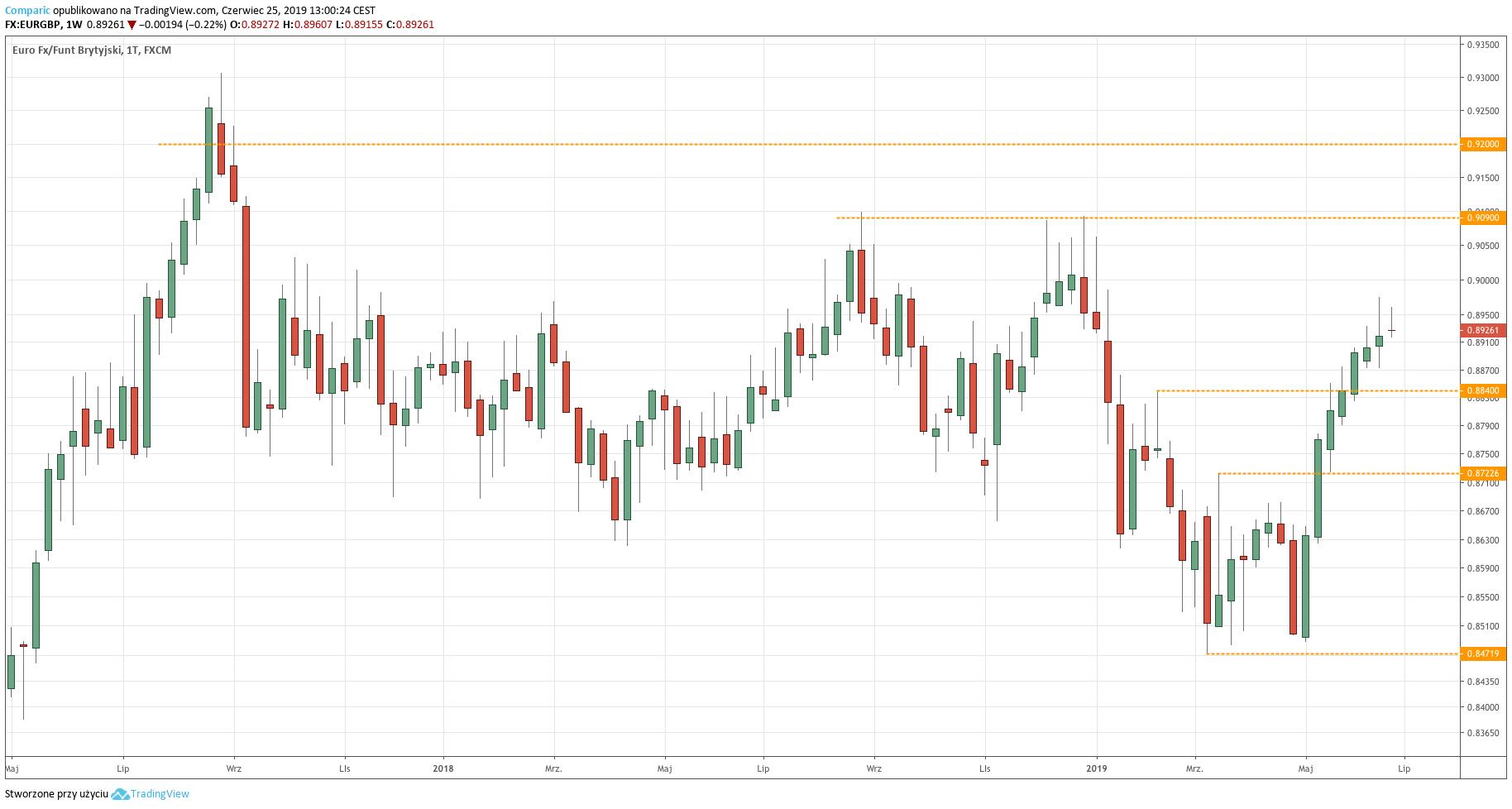 Kurs euro do funta (EUR/GBP) - wykres dzienny - 25 czerwca 2019