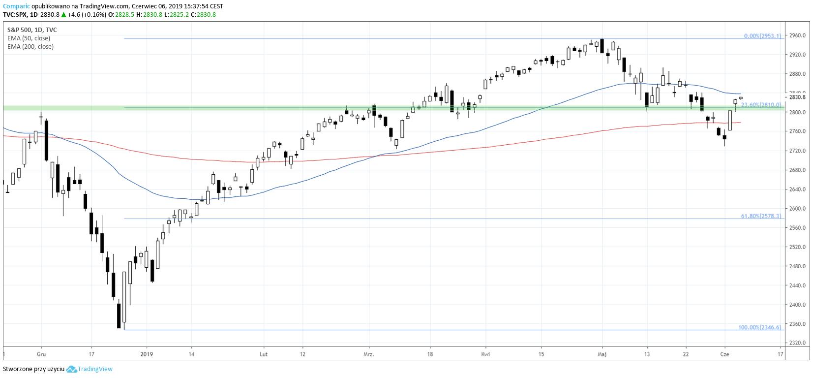 indeks sp500