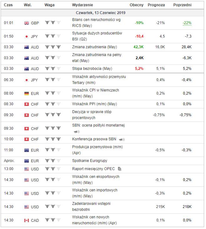 kalendarz makroekonomiczny 13 czerwca 2019