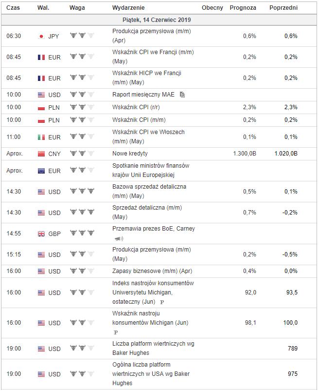 kalendarz makroekonomiczny 14 czerwca 2019
