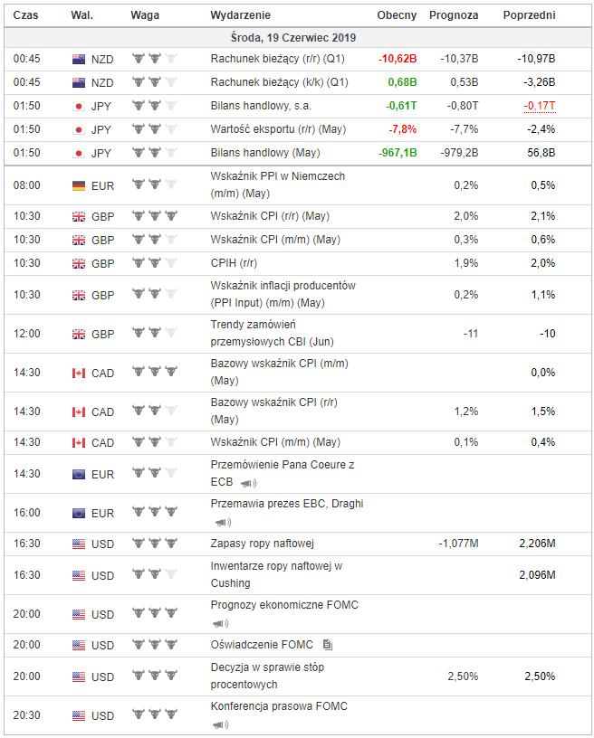 kalendarz makroekonomiczny 19 czerwca 2019