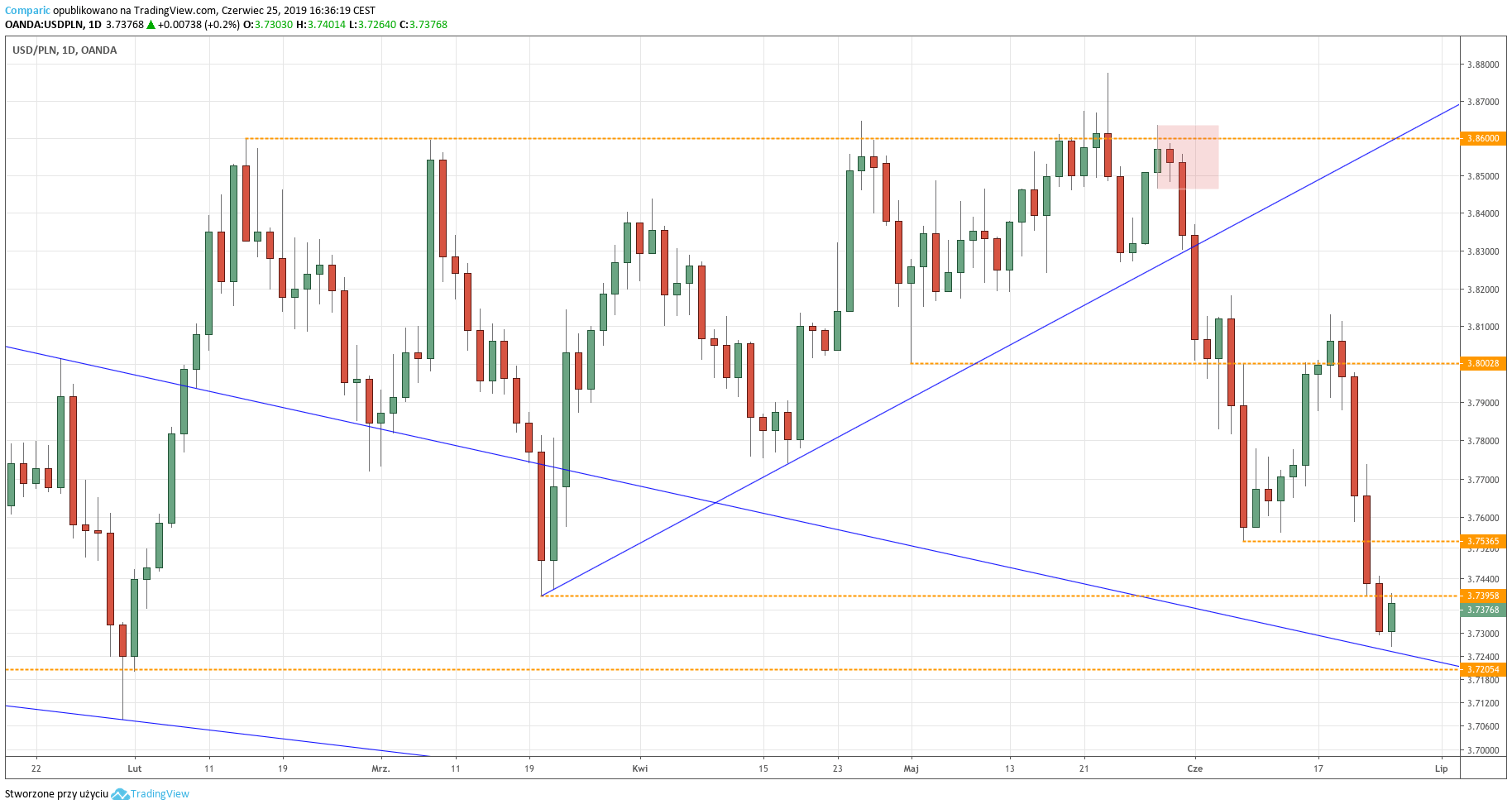 Kurs dolara do złotego (USD/PLN) - wykres dzienny - 25 czerwca 2019