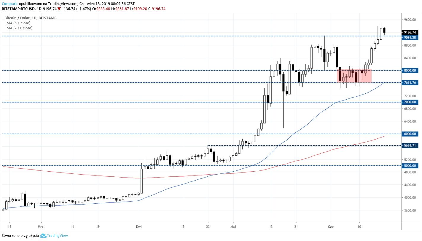 kurs BTC, Bitcoin 18 czerwca