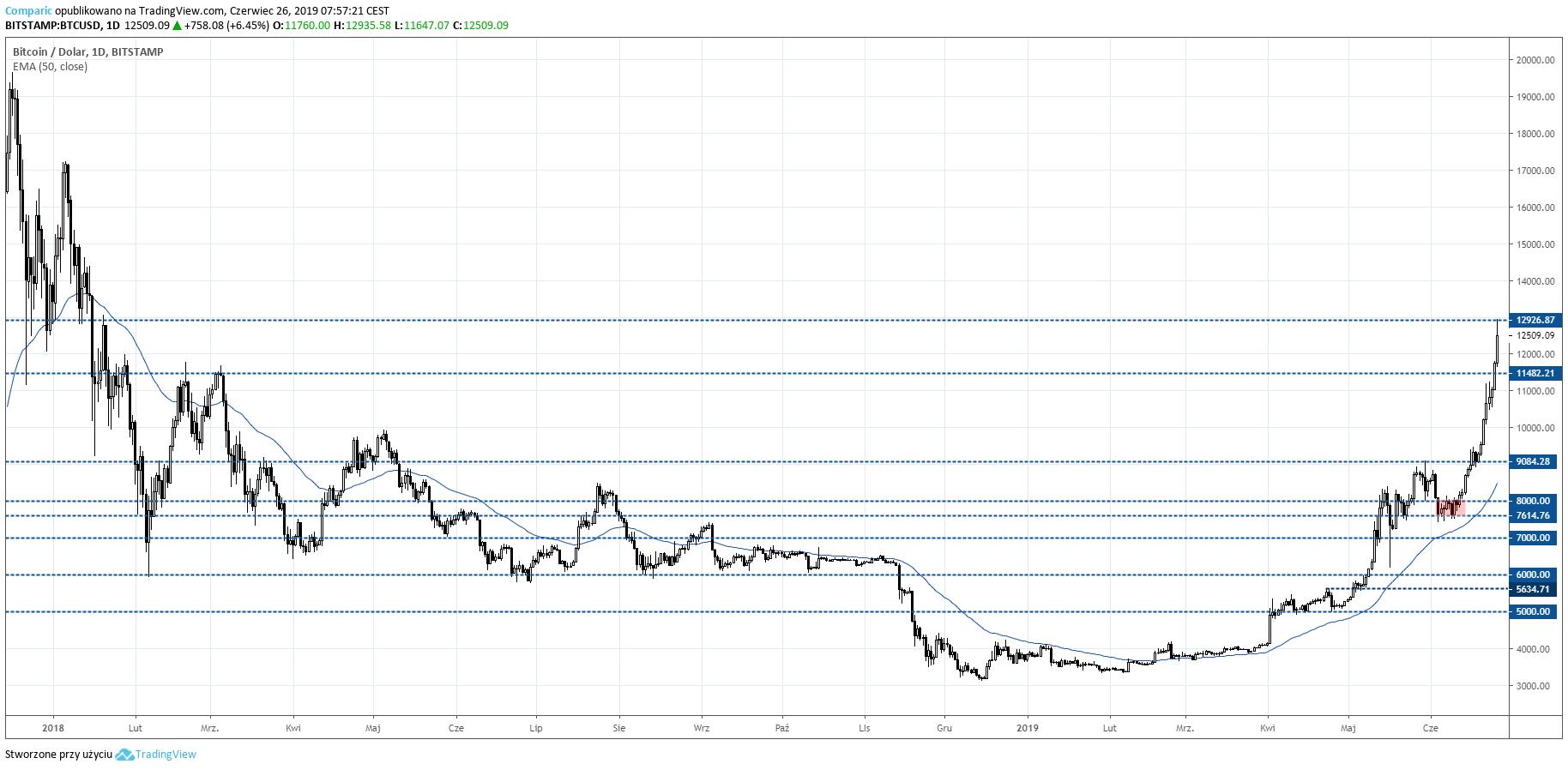 kurs Bitcoina 26 czerwca