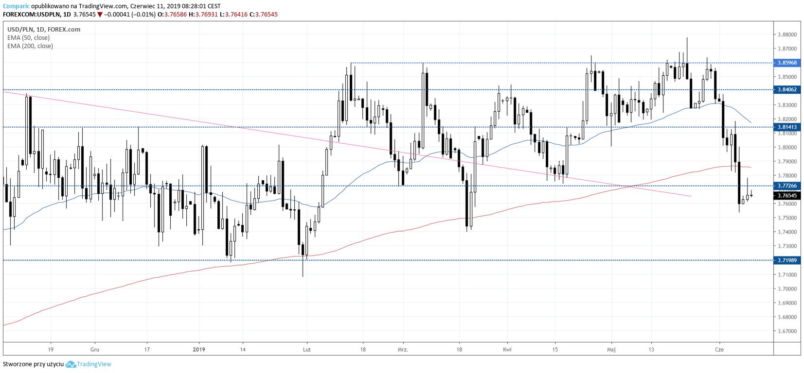 kurs dolara USDPLN 11 czerwca 2019