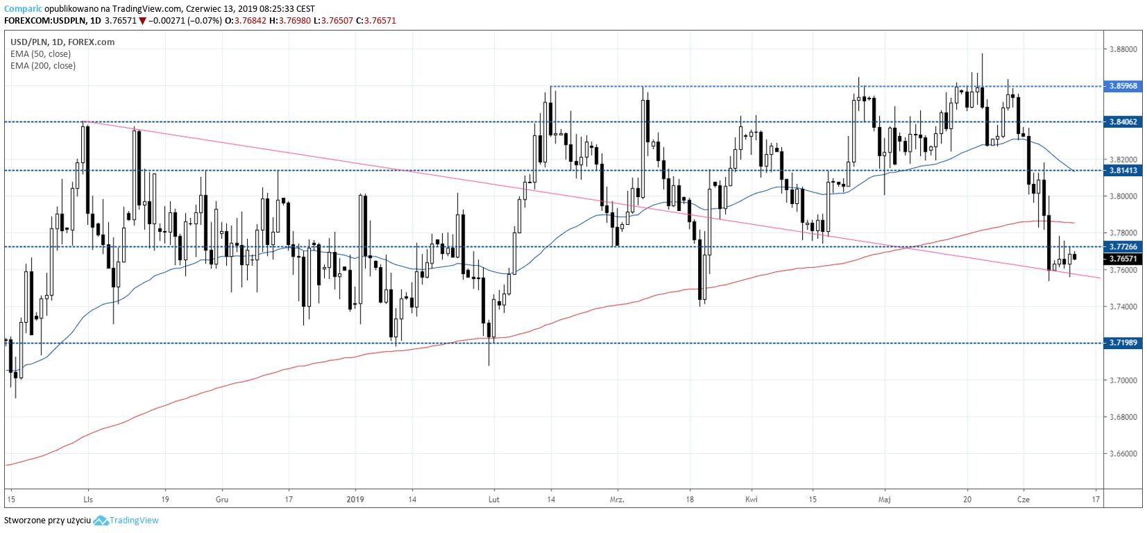 kurs dolara USDPLN 13 czerwca 2019