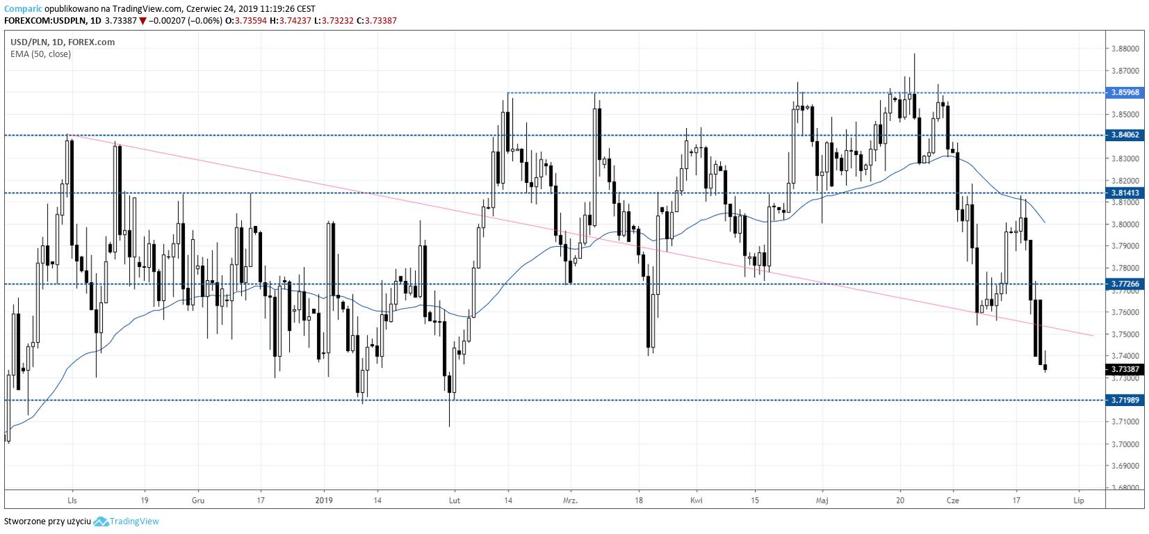 kurs dolara USDPLN 24 czerwca 2019