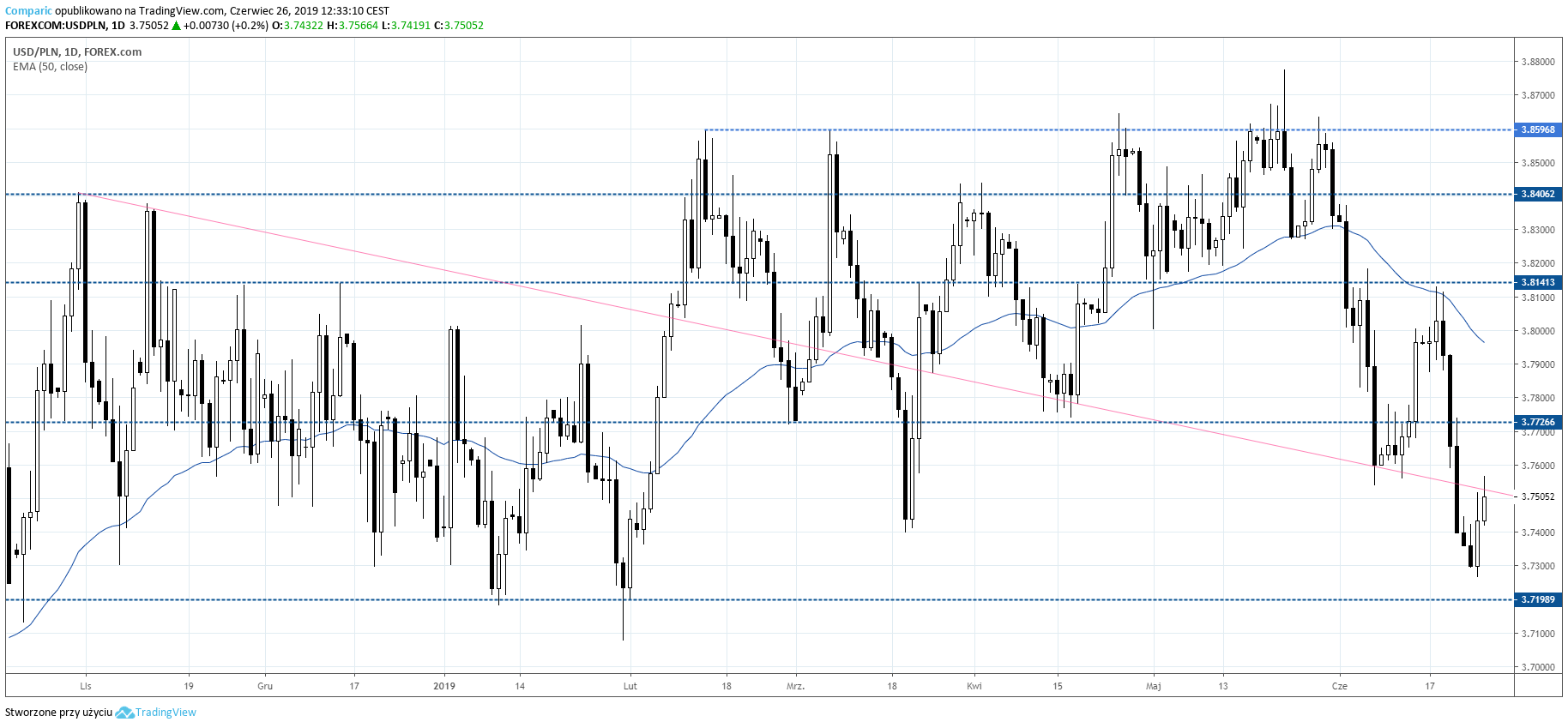kurs dolara USDPLN 26 czerwca 2019