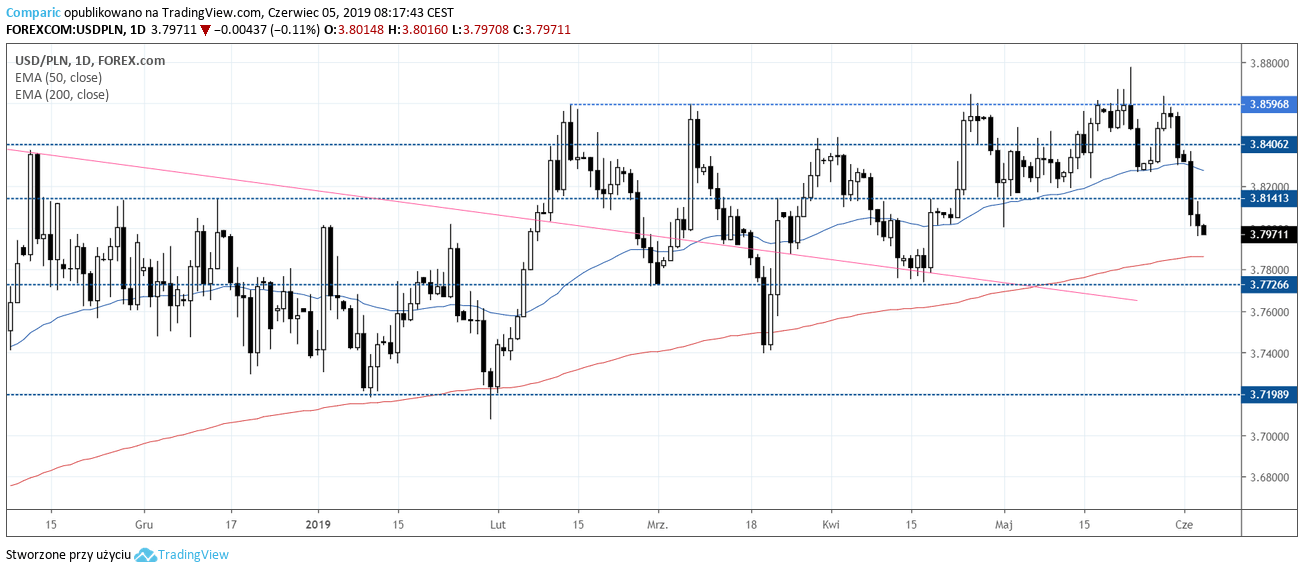 kurs dolara USDPLN 5 czerwca 2019
