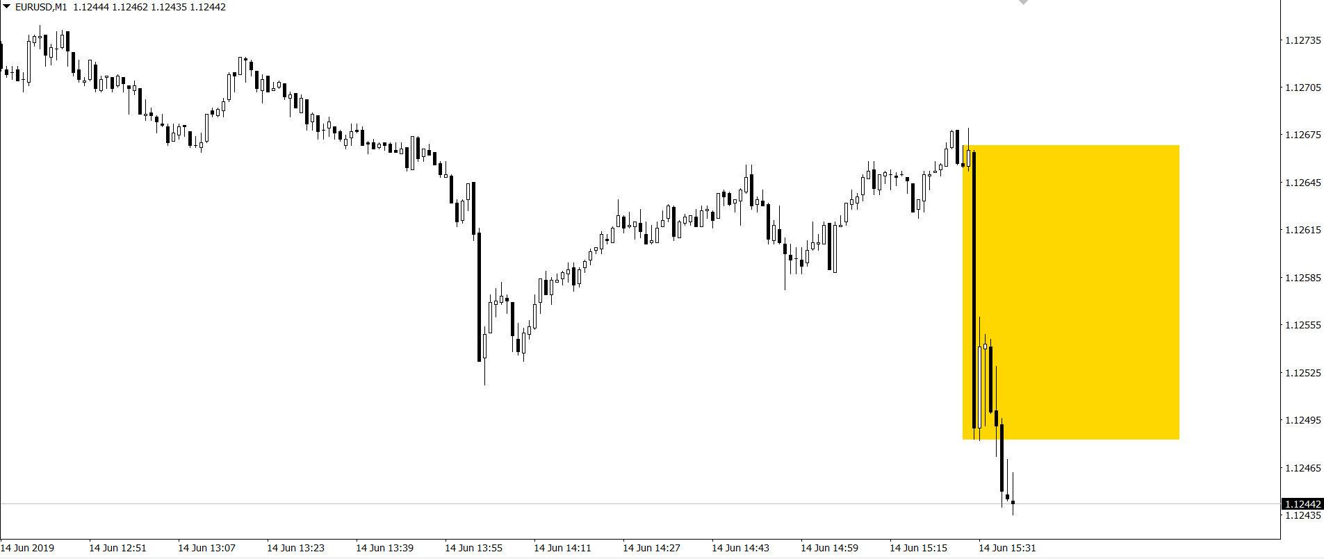 kurs euro do dolara po danych z usa 14 6 19