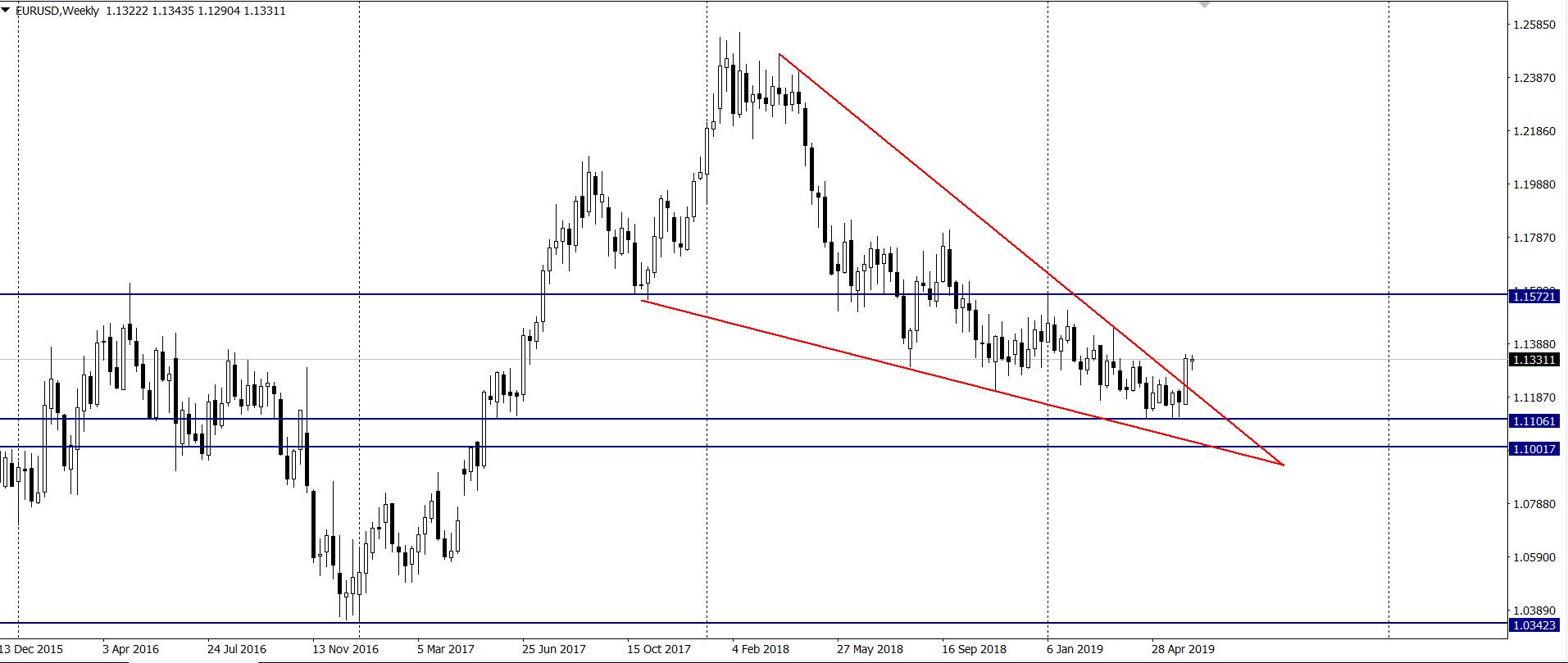 kurs euro do dolara w środę na interwale tygodniowym