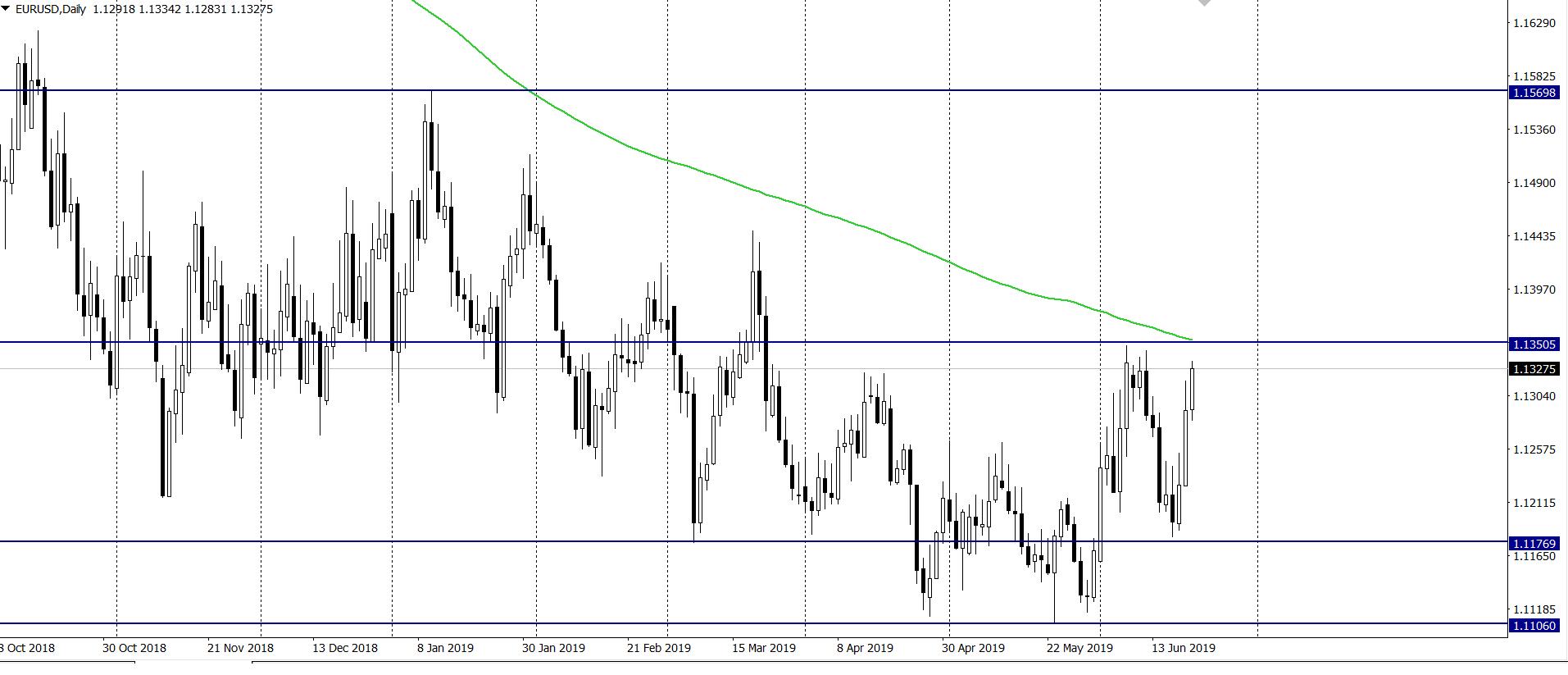kurs euro do dolara w piątek 21 6 19