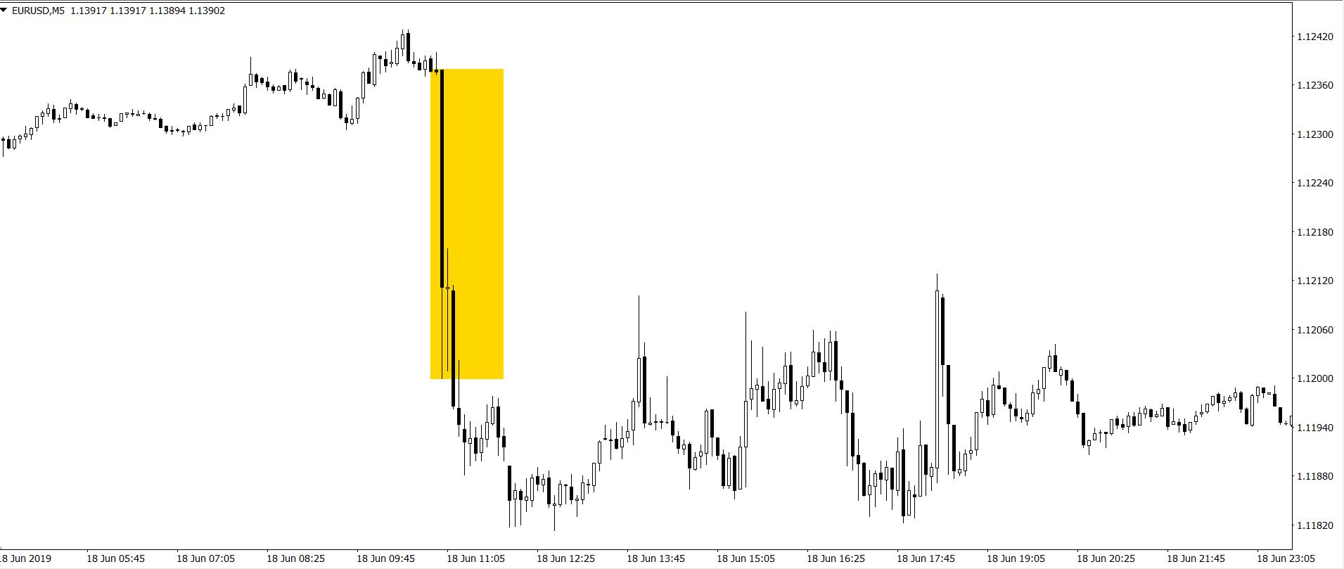 kurs euro do dolara w poniedziałek 24 6 19