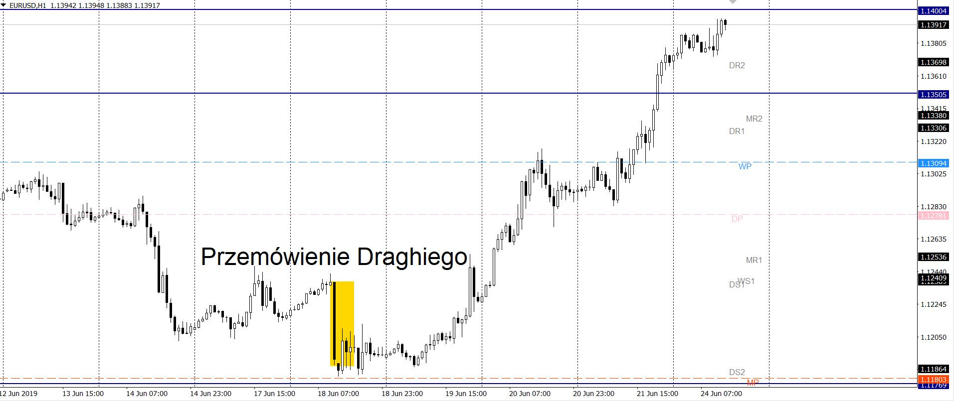 kurs euro do dolara w poniedziałek 24. 6 19