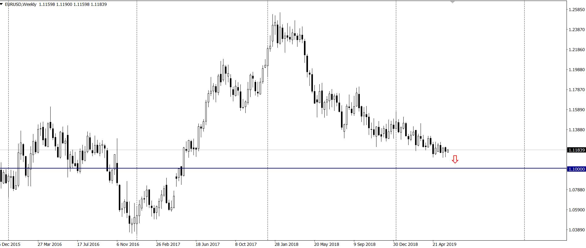 kurs euro do dolara w poniedzialek 3 6 19