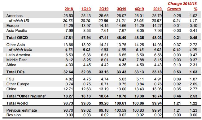Projekcja światowego popytu na ropę z wyróżnieniem regionów. Źródło: raport OPEC.