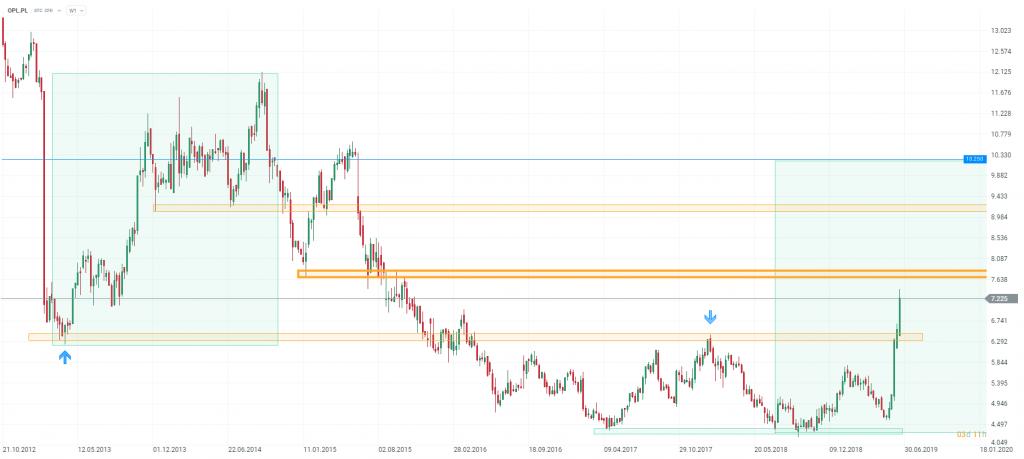 Akcje orange 19 czerwca 2019