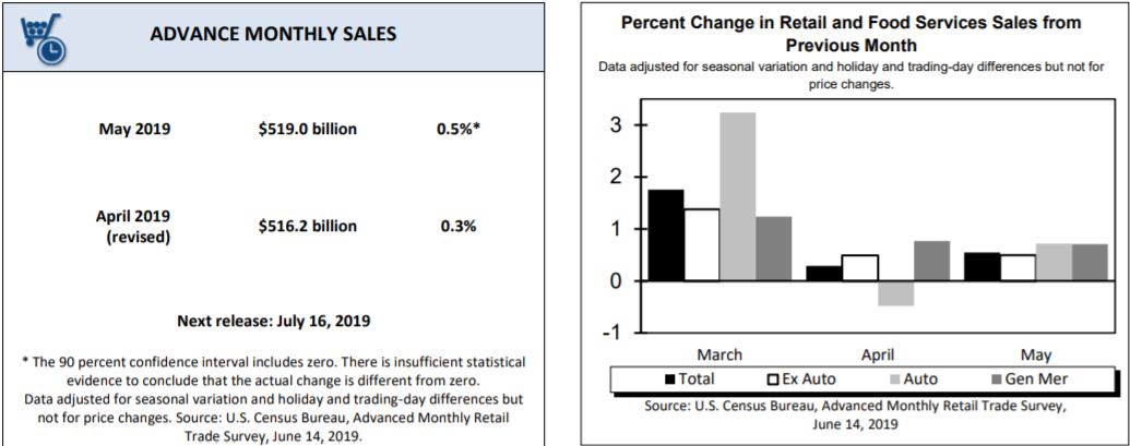 retail sales usa maj