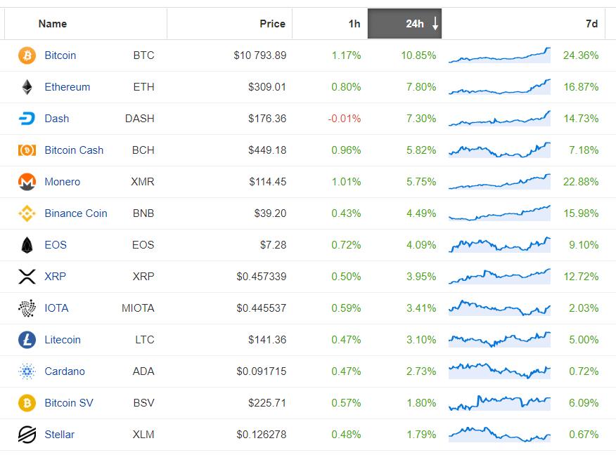 rynek altcoin 22 czerwca