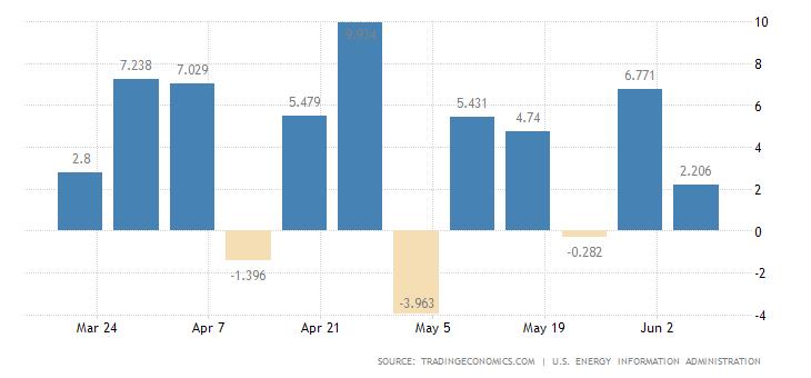 Zmiana poziomu zapasów ropy naftowej w USA