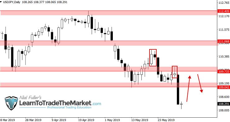 Na parze walutowej USD/JPY cena osunęła się pod kluczowe wsparcie przy 108,50