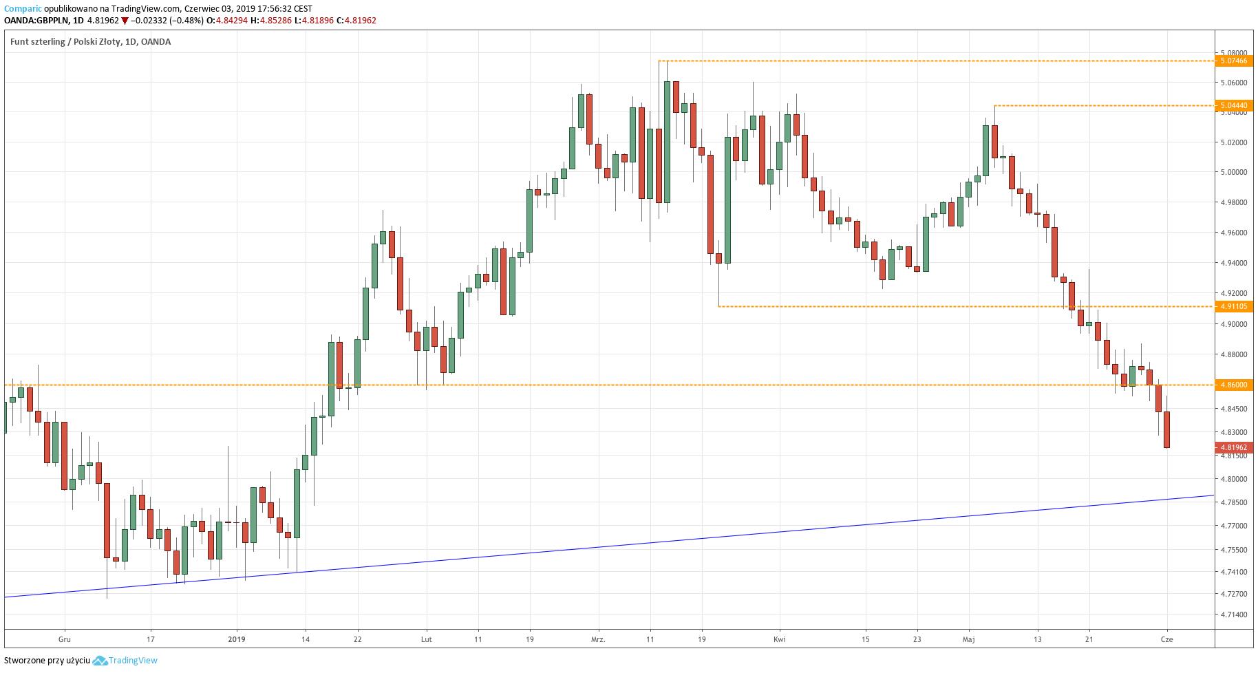 Kurs funta do złotego (GBP/PLN) - wykres dzienny - 3 czerwca 2019
