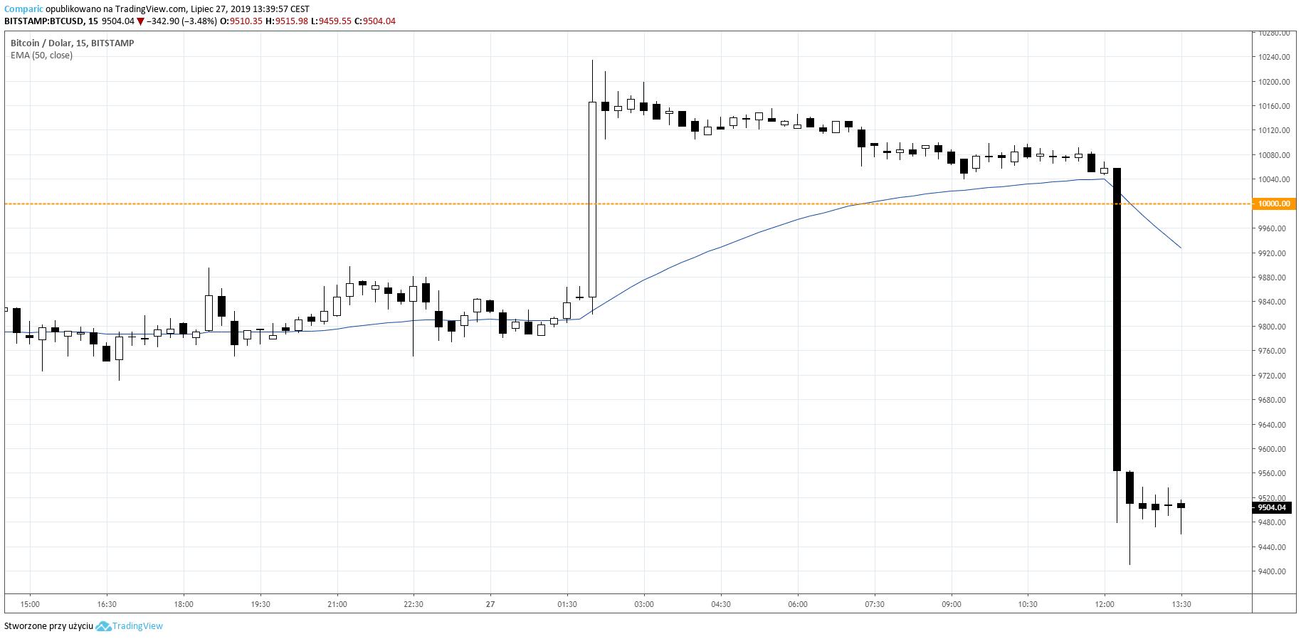 Bitcoin w nocy silniej zyskiwał, aby w sobotnie południe jeszcze silniej spaść i wrócić pod 10 tys. USD. BTC/USD M15