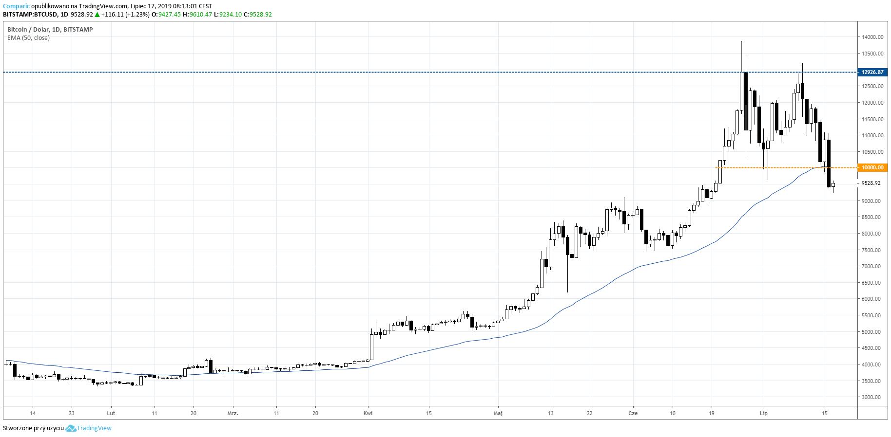 Bitcoin silnie tracił we wtorek i wybijał strefę wsparcia. Kurs BTC/USD D1