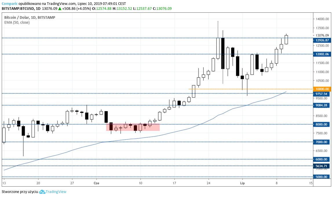 Bitcoin zyskuje piąty dzień z rzędu. Kurs BTC/USD D1