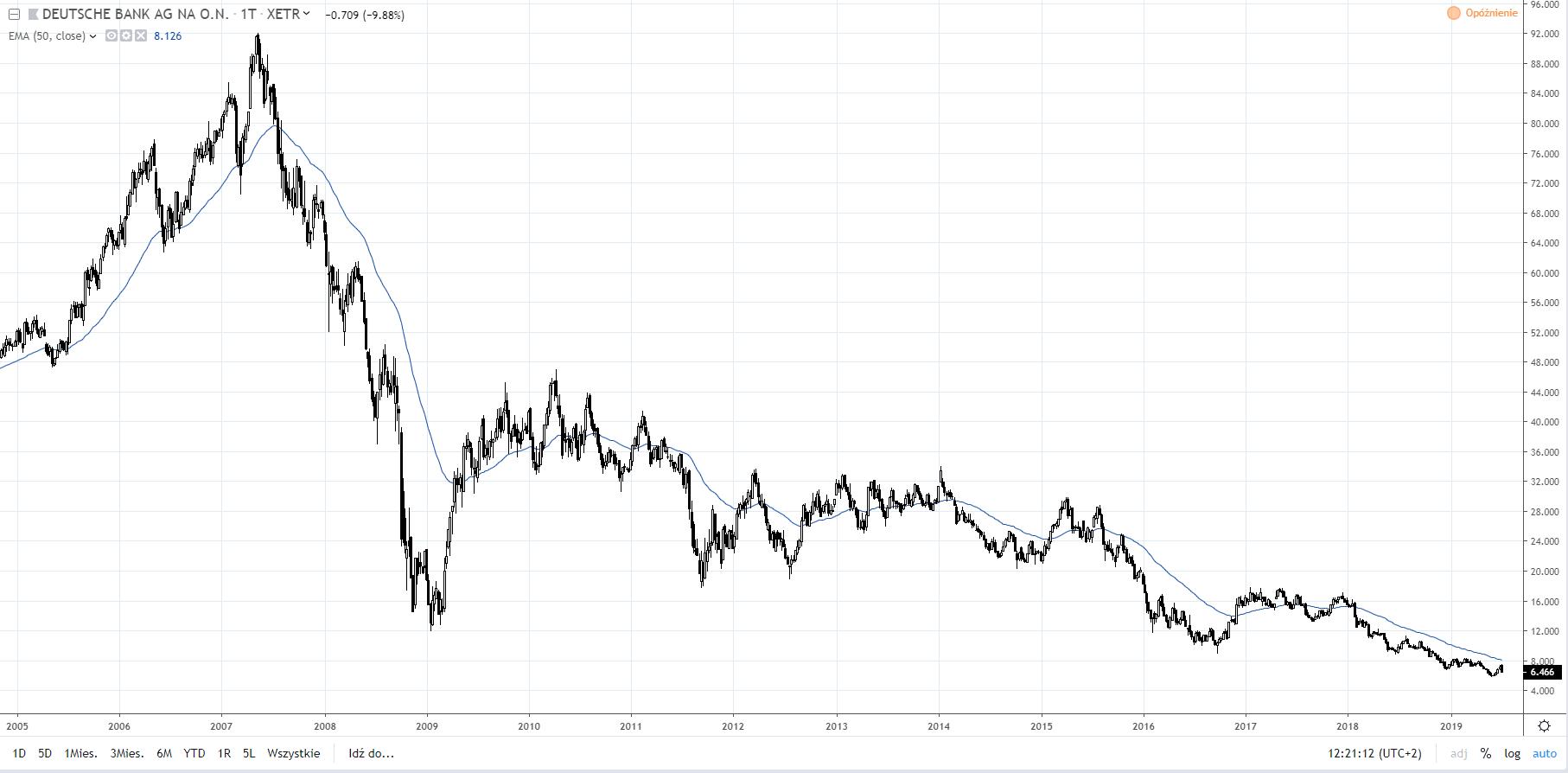 wykres Deutsche bank W1 09.07.2019