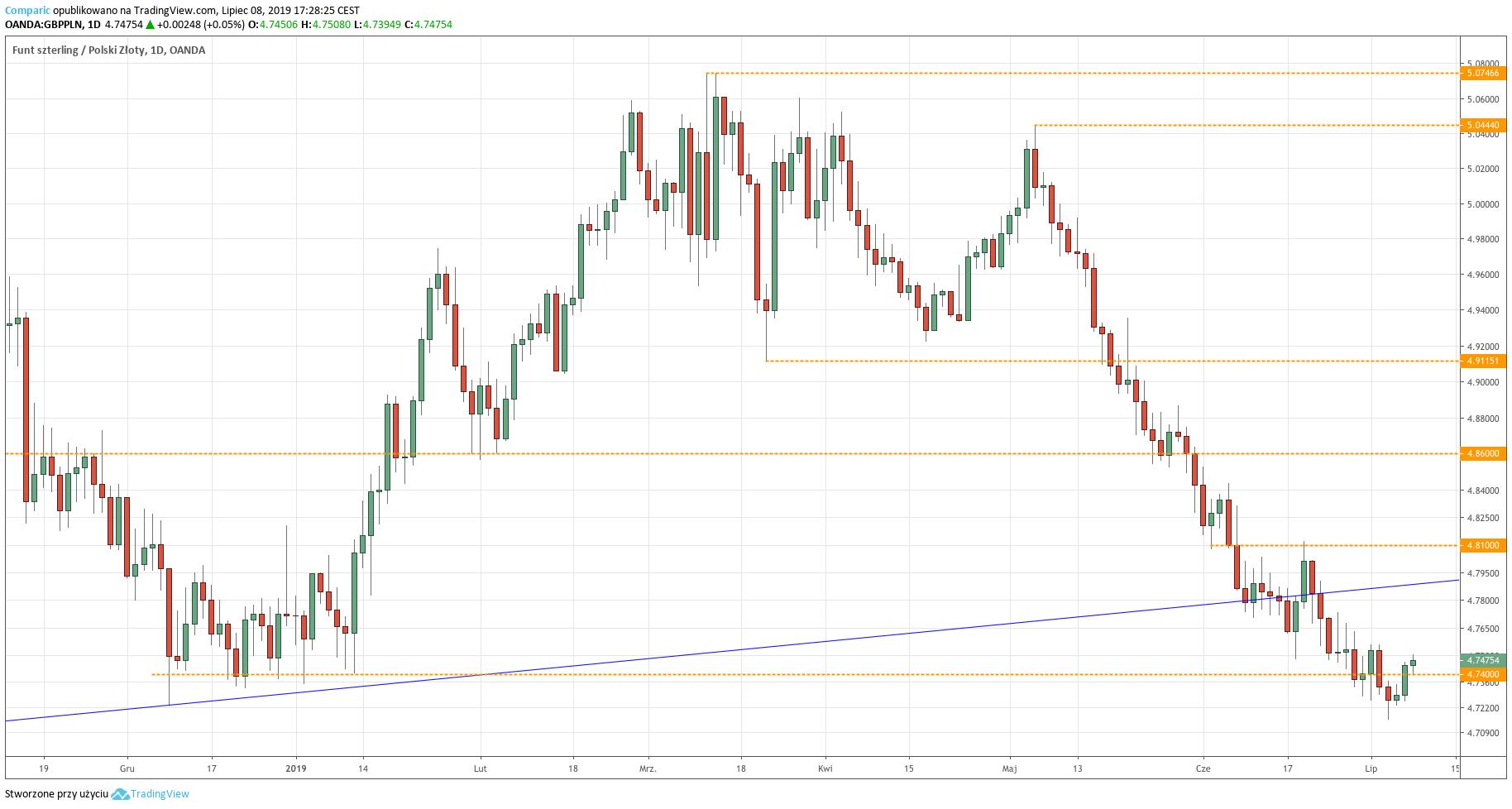 Kurs funta do złotego (GBP/PLN) - wykres dzienny - 8 lipca 2019