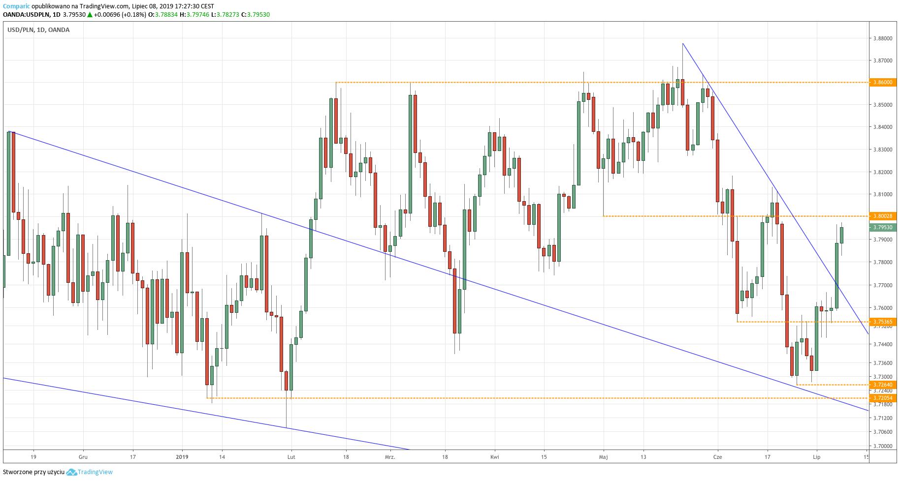 Kurs dolara do złotego (USD/PLN) - wykres dzienny - 8 lipca 2019