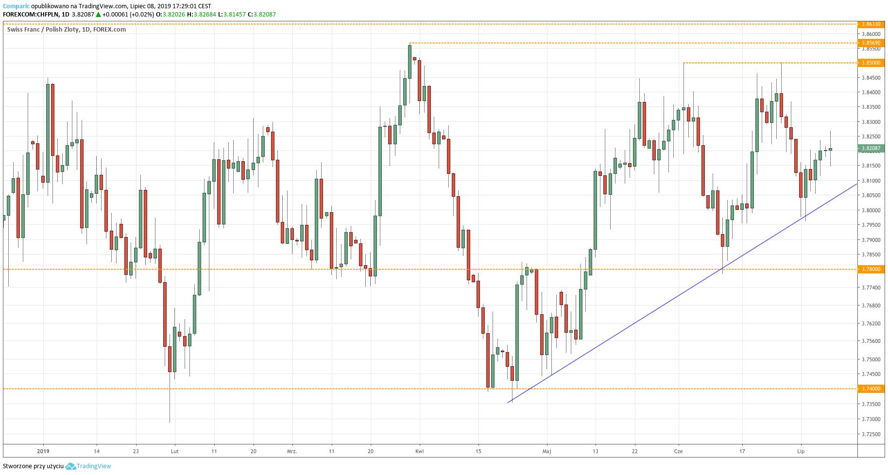 Kurs franka do złotego (CHF/PLN) - wykres dzienny - 8 lipca 2019