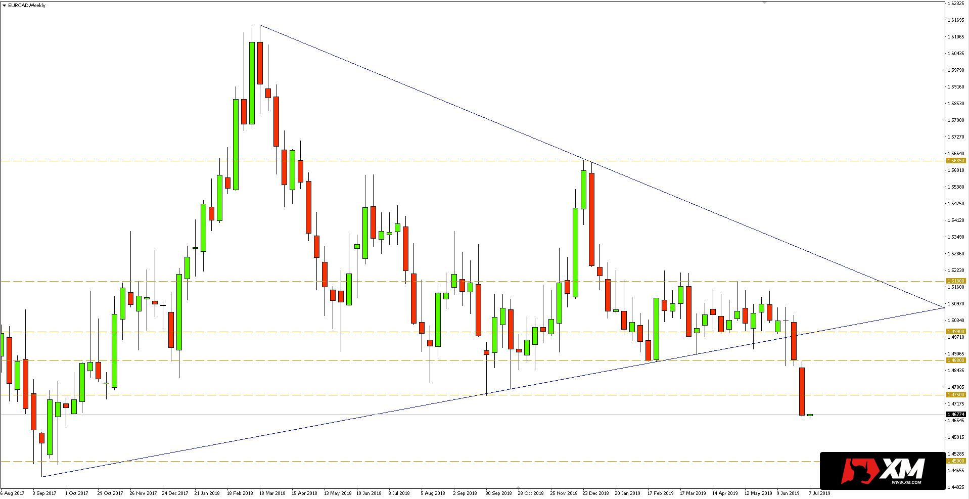 Kurs euro do dolara kanadyjskiego (EUR/CAD) - wykres dzienny - 8 lipca 2019