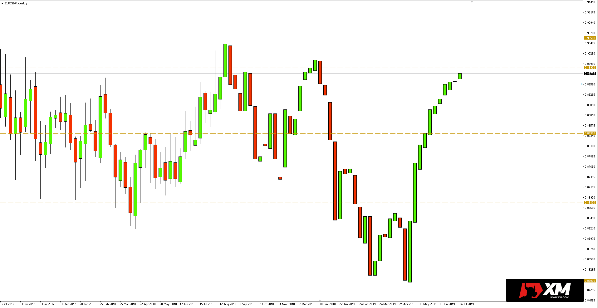 Kurs euro do funta (EUR/GBP) - wykres tygodniowy - 15 lipca 2019