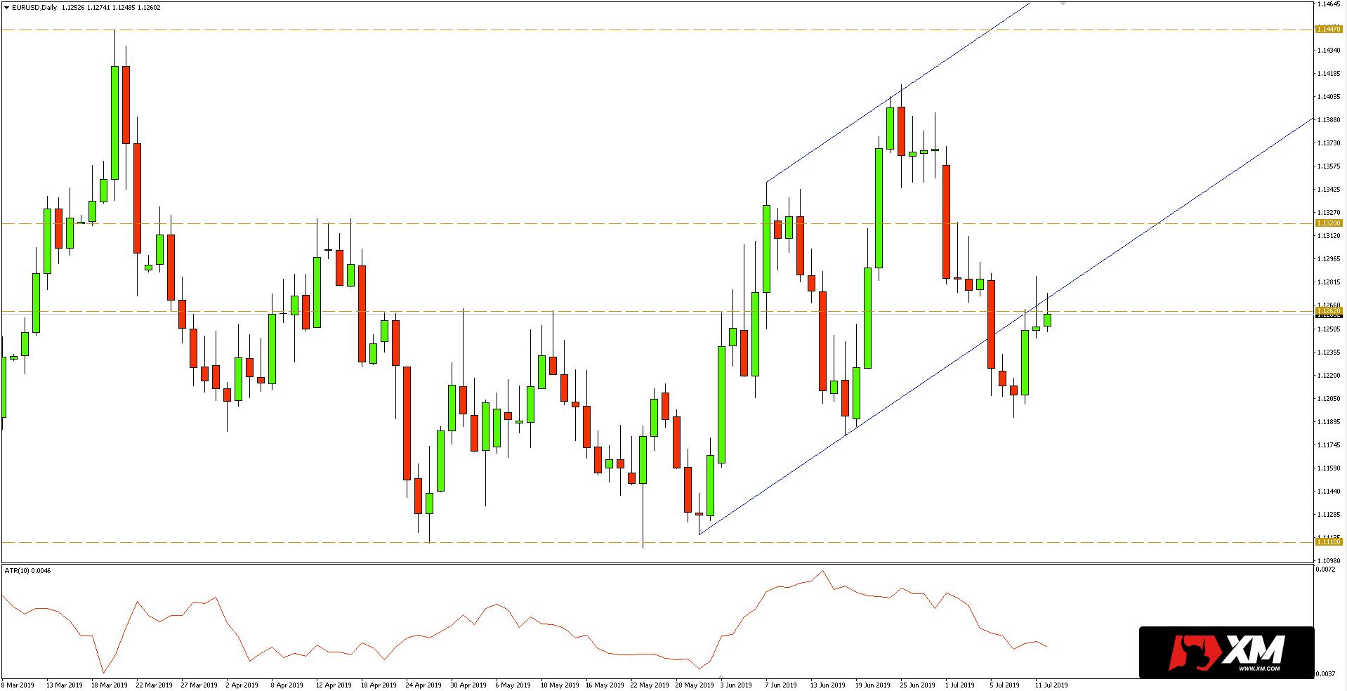 Kurs euro do dolara (EUR/USD) - wykres dzienny - 12 lipca 2019