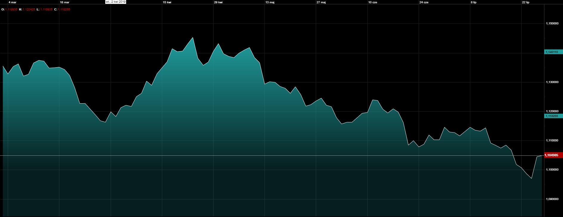 Kurs euro do franka, notowania historyczne